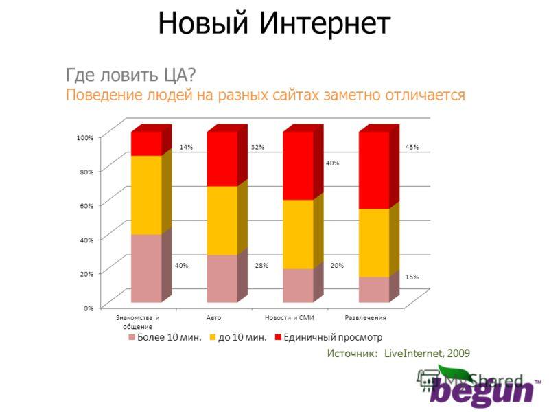 Источник: LiveInternet, 2009 Новый Интернет Где ловить ЦА? Поведение людей на разных сайтах заметно отличается