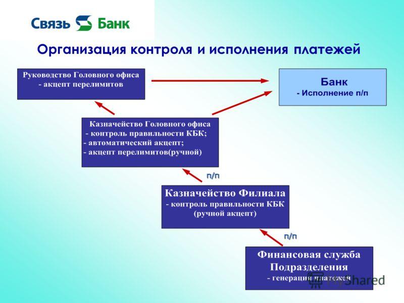 Организация контроля и исполнения платежей п/п п/п