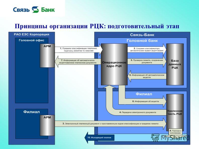 Принципы организации РЦК: подготовительный этап