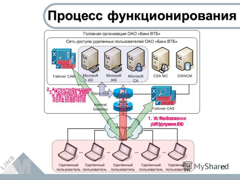 17 Процесс функционирования 1. Установление VPN туннеля 2. Аутентификация и авторизация пользователя 3. Проверка ЭВМ пользователя 4. Работа с ресурсами ГО