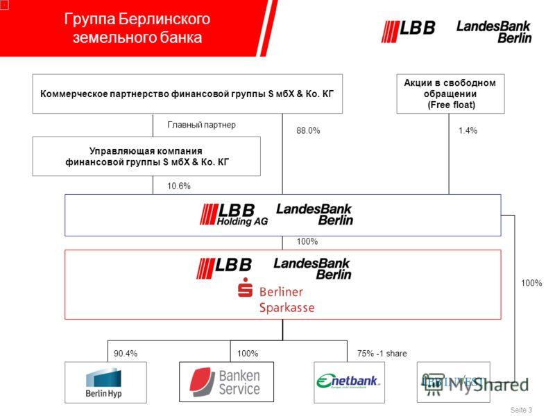 Seite 3 Группа Берлинского земельного банка Коммерческое партнерство финансовой группы S мбХ & Ко. КГ Акции в свободном обращении (Free float) 100% Управляющая компания финансовой группы S мбХ & Ко. КГ 88.0%1.4% Главный партнер 10.6% 75% -1 share 100