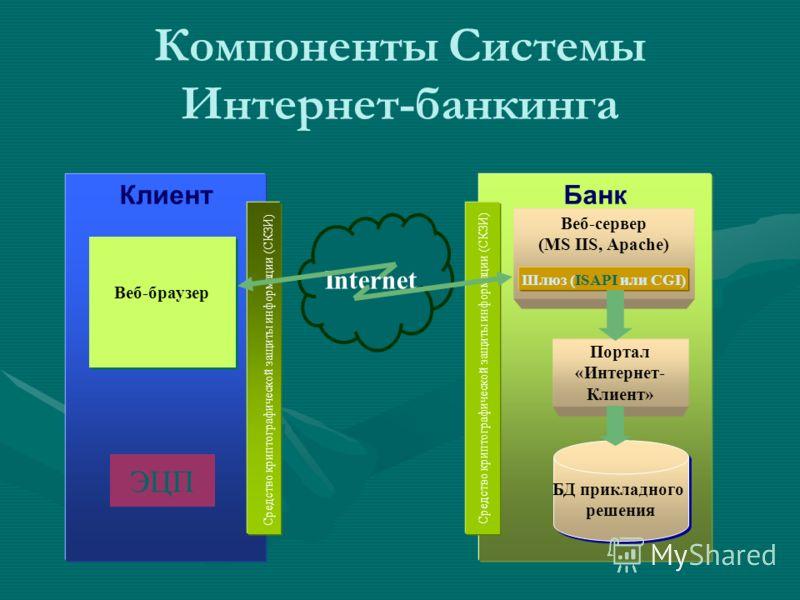 Internet Банк Веб-сервер (MS IIS, Apache) Портал «Интернет- Клиент» БД прикладного решения Шлюз (ISAPI или CGI) Средство криптографической защиты информации (СКЗИ) Клиент Средство криптографической защиты информации (СКЗИ) Веб-браузер ЭЦП Компоненты