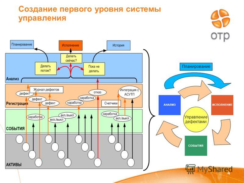 Создание первого уровня системы управления 4 Управление дефектами Планирование