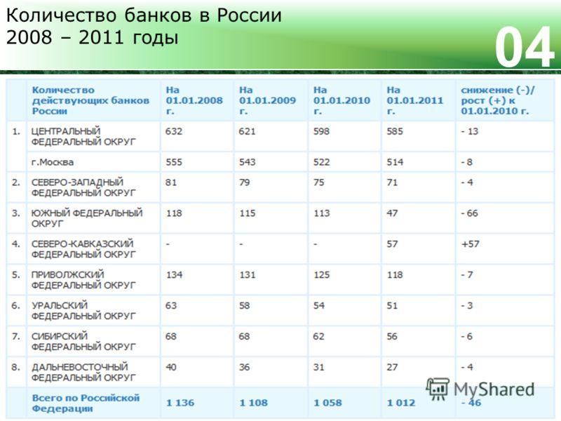 Количество банков в России 2008 – 2011 годы 0404