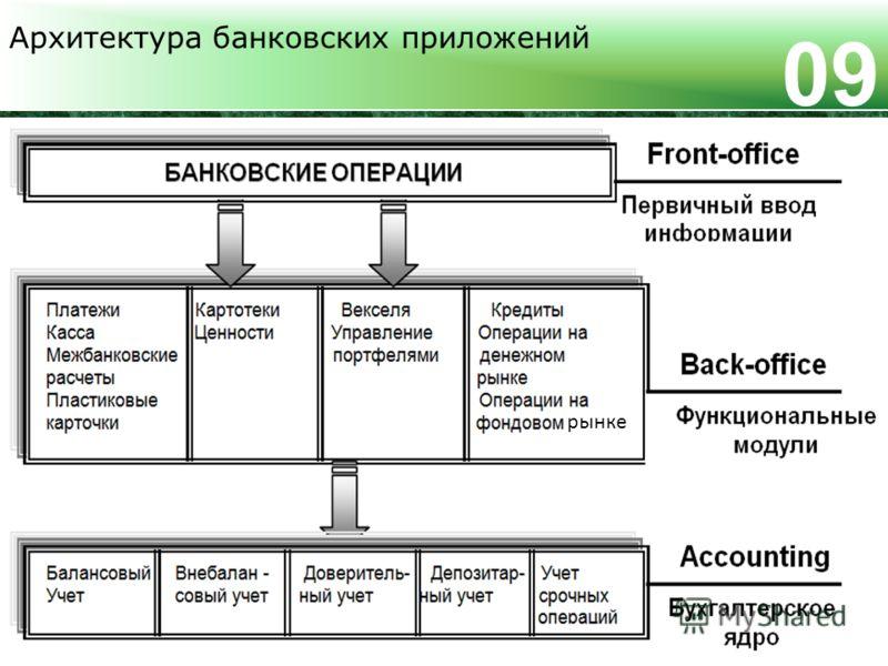 Архитектура банковских приложений 0909 рынке