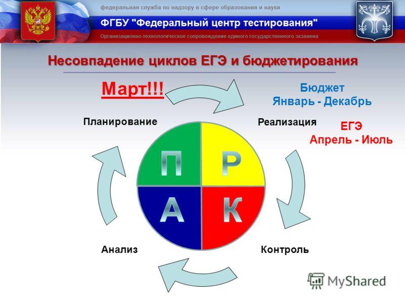 Планирование Реализация Контроль Анализ Несовпадение циклов ЕГЭ и бюджетирования ЕГЭ Апрель - Июль Март!!! Бюджет Январь - Декабрь