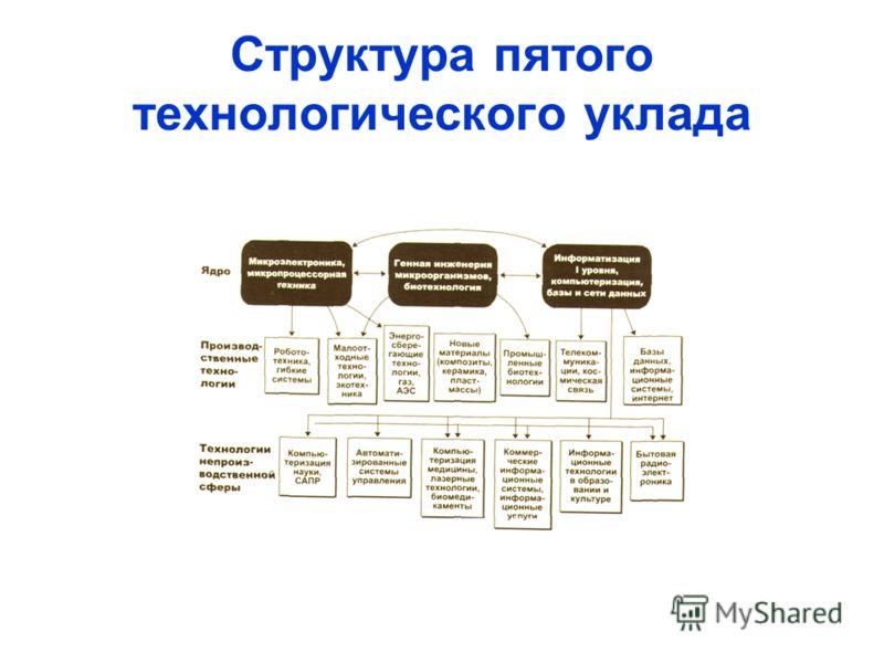 Структура пятого технологического уклада