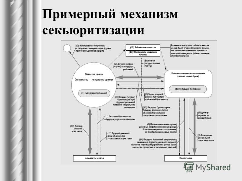 Примерный механизм секьюритизации