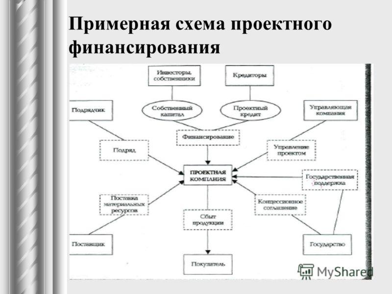Схема инвестиционного соглашения при проектном финансировании
