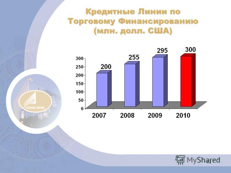 12 Кредитные Линии по Торговому Финансированию (млн. долл. США)