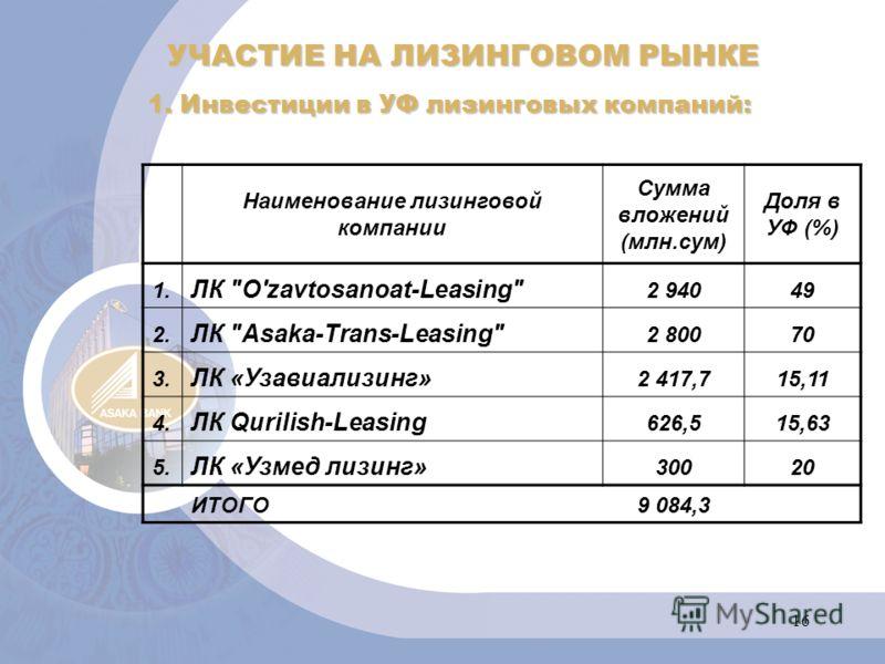 16 УЧАСТИЕ НА ЛИЗИНГОВОМ РЫНКЕ 1. Инвестиции в УФ лизинговых компаний: Наименование лизинговой компании Сумма вложений (млн.сум) Доля в УФ (%) 1. ЛК