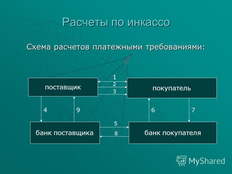 Расчеты по инкассо Схема расчетов платежными требованиями: поставщик покупатель банк поставщикабанк покупателя 1 2 3 4967 5 8