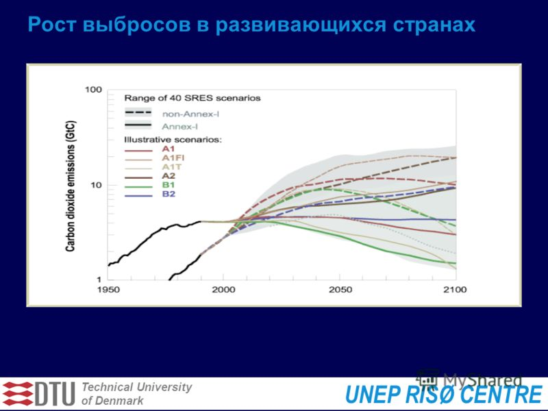 Technical University of Denmark UNEP RISØ CENTRE Рост выбросов в развивающихся странах