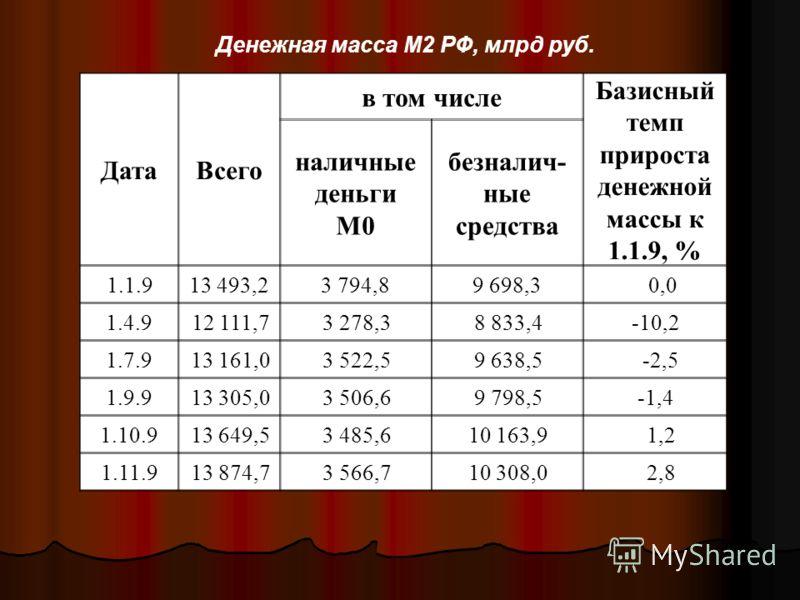 Денежная масса М2 РФ, млрд руб. ДатаВсего в том числе Базисный темп прироста денежной массы к 1.1.9, % наличные деньги M0 безналич- ные средства 1.1.913 493,23 794,89 698,3 0,0 1.4.912 111,73 278,38 833,4-10,2 1.7.913 161,03 522,59 638,5 -2,5 1.9.913
