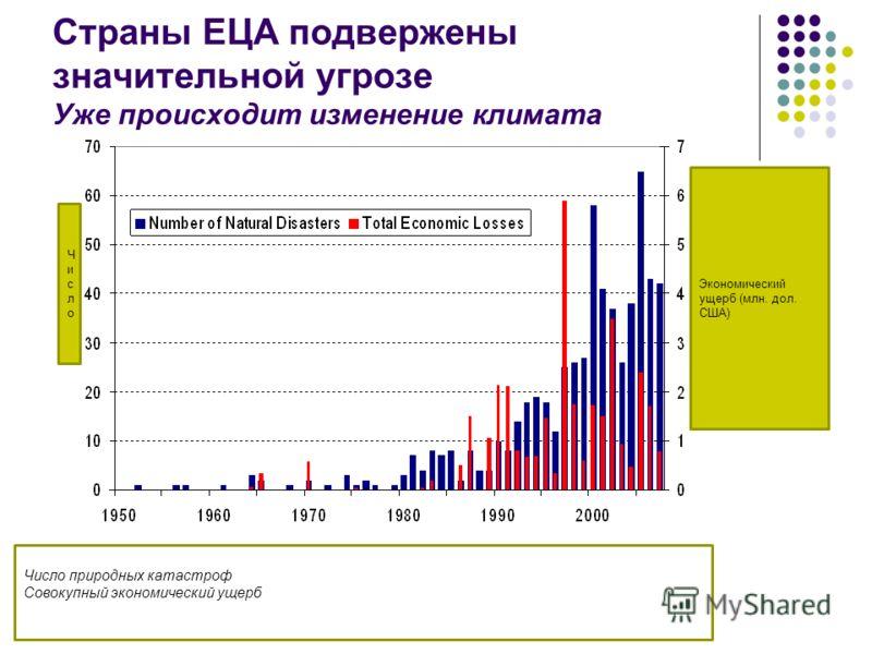 Страны ЕЦА подвержены значительной угрозе Уже происходит изменение климата Число природных катастроф Совокупный экономический ущерб ЧислоЧисло Экономический ущерб (млн. дол. США)