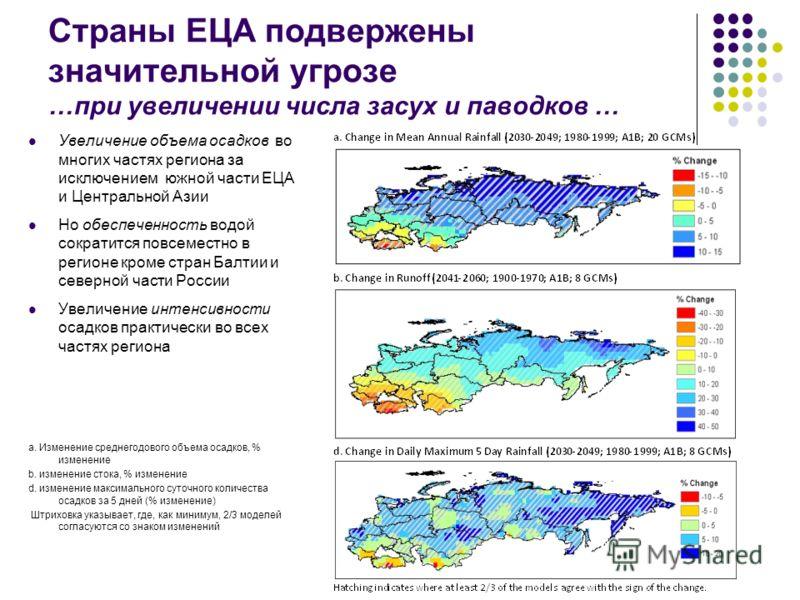 Страны ЕЦА подвержены значительной угрозе …при увеличении числа засух и паводков … Увеличение объема осадков во многих частях региона за исключением южной части ЕЦА и Центральной Азии Но обеспеченность водой сократится повсеместно в регионе кроме стр