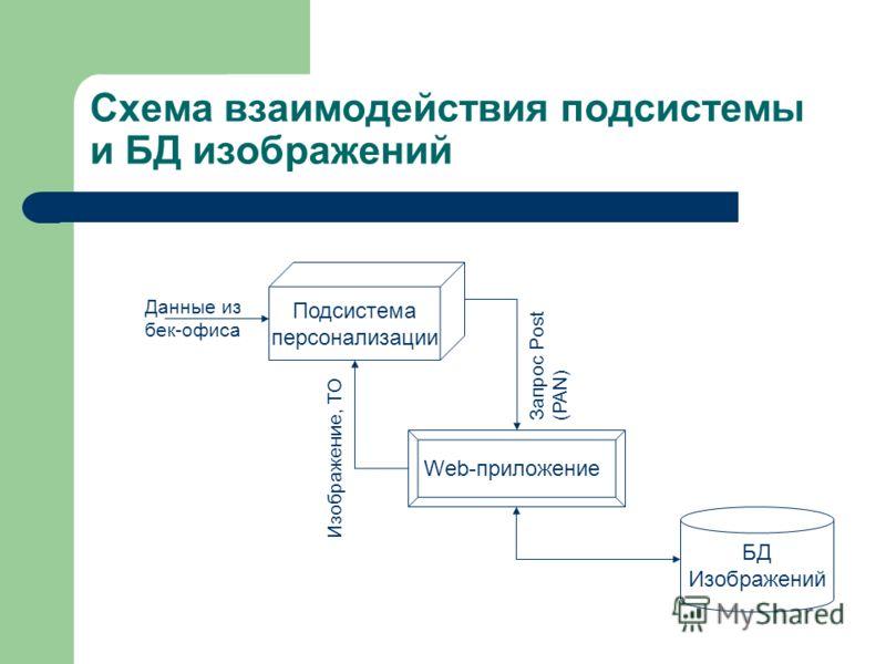 Схема взаимодействия подсистемы и БД изображений Подсистема персонализации БД Изображений Web-приложение Запрос Post (PAN) Изображение, ТО Данные из бек-офиса