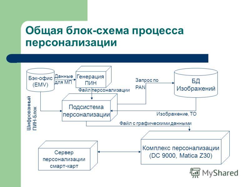 Общая блок-схема процесса персонализации Бэк-офис (EMV) Генерация ПИН Подсистема персонализации БД Изображений Комплекс персонализации (DC 9000, Matica Z30) Сервер персонализации смарт-карт Данные для МП Шифрованный ПИН-Блок Файл персонализации Запро