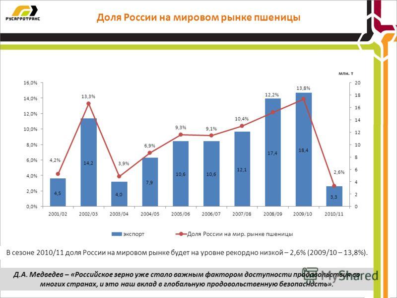 Доля России на мировом рынке пшеницы В сезоне 2010/11 доля России на мировом рынке будет на уровне рекордно низкой – 2,6% (2009/10 – 13,8%). Д.А. Медведев – «Российское зерно уже стало важным фактором доступности продовольствия во многих странах, и э