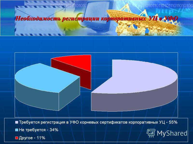 Необходимость регистрации корпоративных УЦ в УФО