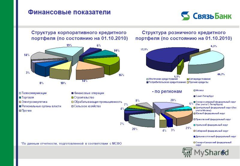 6 Структура корпоративного кредитного портфеля (по состоянию на 01.10.2010) *По данным отчетности, подготовленной в соответствии с МСФО Финансовые показатели Структура розничного кредитного портфеля (по состоянию на 01.10.2010) - по регионам