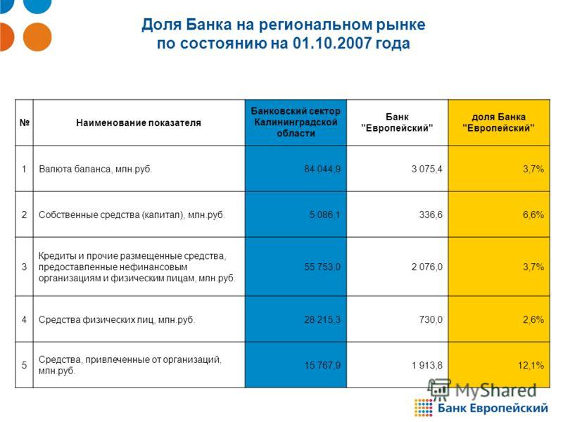Доля Банка на региональном рынке по состоянию на 01.10.2007 года Наименование показателя Банковский сектор Калининградской области Банк