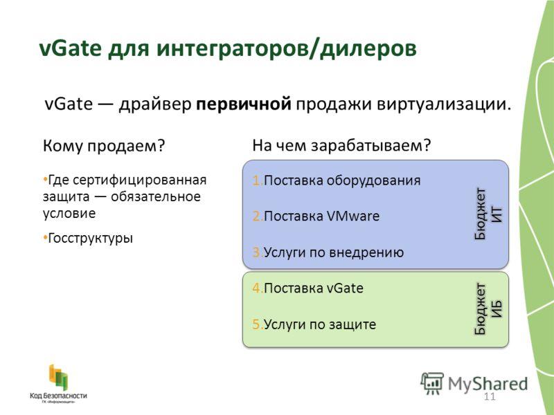 11 vGate драйвер первичной продажи виртуализации. vGate для интеграторов/дилеров Кому продаем? Где сертифицированная защита обязательное условие Госструктуры На чем зарабатываем? 1.Поставка оборудования 2.Поставка VMware 3.Услуги по внедрению 4.Поста