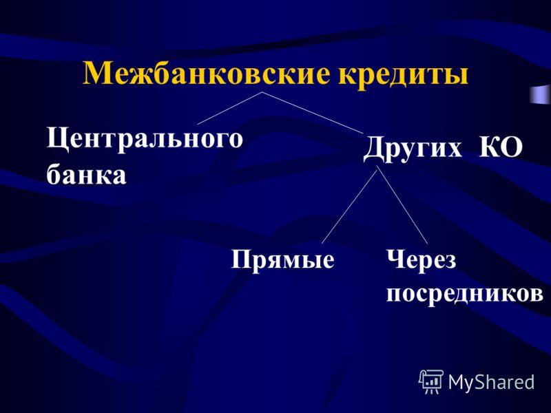 Межбанковские кредиты Центрального банка Других КО ПрямыеЧерез посредников