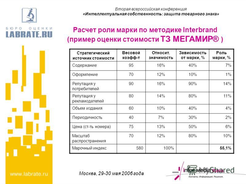 Москва, 29-30 мая 2006 года Расчет роли марки по методике Interbrand (пример оценки стоимости ТЗ МЕГАМИР® ) Стратегический источник стоимости Весовой коэфф-т Относит. значимость Зависимость от марки, % Роль марки, % Содержание9516%40%7% Оформление701