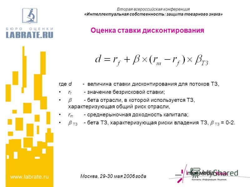 Москва, 29-30 мая 2006 года где d - величина ставки дисконтирования для потоков ТЗ, r f - значение безрисковой ставки; - бета отрасли, в которой используется ТЗ, характеризующая общий риск отрасли, r m - среднерыночная доходность капитала; ТЗ - бета