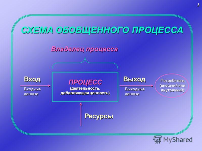 СХЕМА ОБОБЩЕННОГО ПРОЦЕССА ПРОЦЕСС(деятельность, добавляющая ценность) Владелец процесса Вход Входные данные Выходные данные ВыходПотребитель (внешний или внутренний) Ресурсы 3
