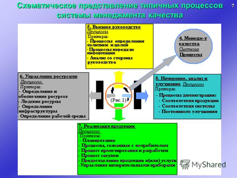 Схематическое представление типичных процессов системы менеджмента качества 7
