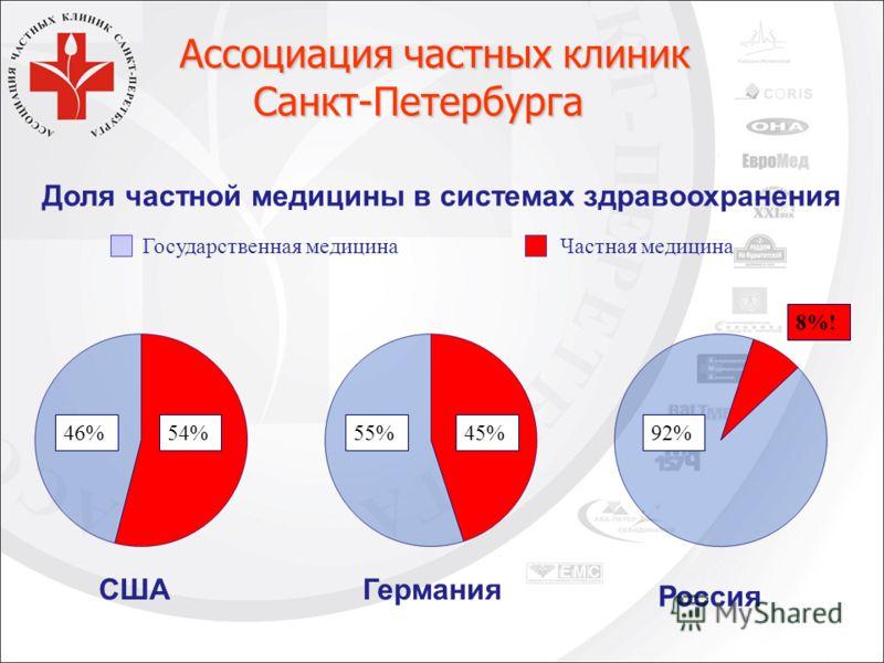 Германия Россия США Доля частной медицины в системах здравоохранения Государственная медицинаЧастная медицина 46%54%55%45%92% 8%! Ассоциация частных клиник Ассоциация частных клиник Санкт-Петербурга Санкт-Петербурга