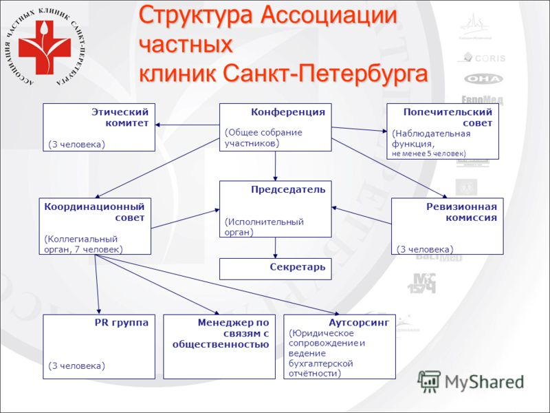 Структура А ссоциации частных клиник Санкт-Петербурга Этический комитет (3 человека) Конференция (Общее собрание участников ) Попечительский совет (Наблюдательная функция, не менее 5 человек) Координационный совет (Коллегиальный орган, 7 человек) Пре