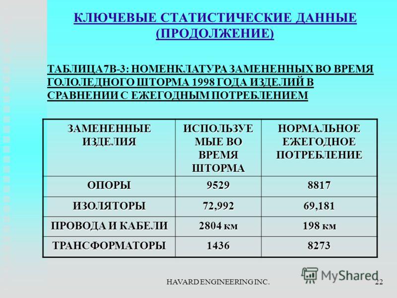 HAVARD ENGINEERING INC.22 КЛЮЧЕВЫЕ СТАТИСТИЧЕСКИЕ ДАННЫЕ (ПРОДОЛЖЕНИЕ) ЗАМЕНЕННЫЕ ИЗДЕЛИЯ ИСПОЛЬЗУЕ МЫЕ ВО ВРЕМЯ ШТОРМА НОРМАЛЬНОЕ ЕЖЕГОДНОЕ ПОТРЕБЛЕНИЕ ОПОРЫ95298817 ИЗОЛЯТОРЫ72,99269,181 ПРОВОДА И КАБЕЛИ 2804 км 198 км ТРАНСФОРМАТОРЫ14368273 ТАБЛИЦ