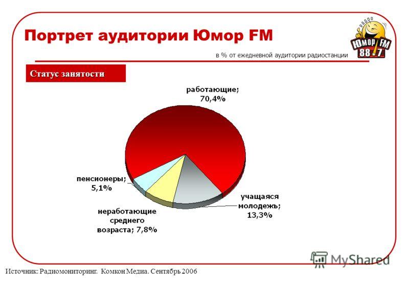 Портрет аудитории Юмор FM Статус занятости в % от ежедневной аудитории радиостанции Источник: Радиомониторинг. Комкон Медиа. Сентябрь 2006