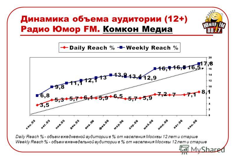 Динамика объема аудитории (12+) Радио Юмор FM. Комкон Медиа Daily Reach % - объем ежедневной аудитории в % от населения Москвы 12 лет и старше Weekly Reach % - объем еженедельной аудитории в % от населения Москвы 12 лет и старше