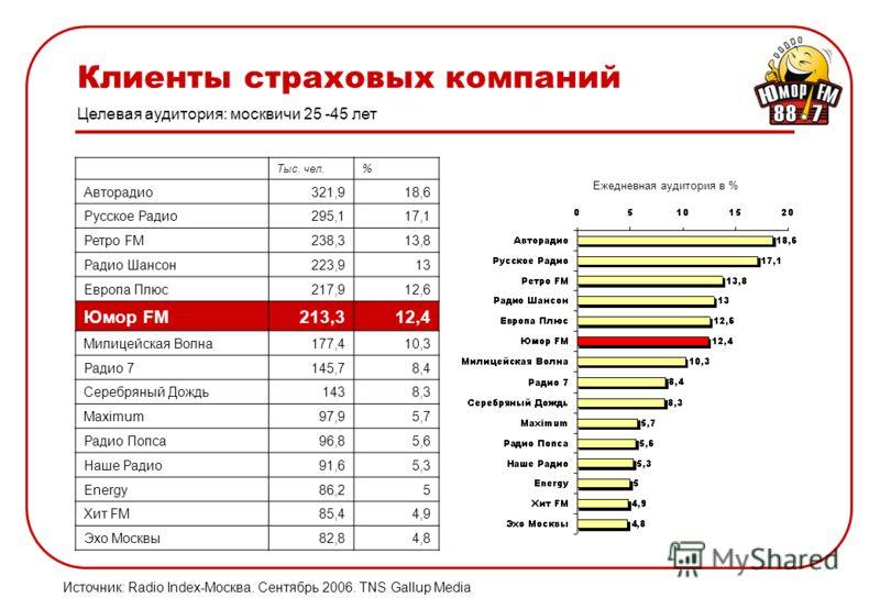Клиенты страховых компаний Целевая аудитория: москвичи 25 -45 лет Источник: Radio Index-Москва. Сентябрь 2006. TNS Gallup Media Ежедневная аудитория в % Тыс. чел.% Авторадио321,918,6 Русское Радио295,117,1 Ретро FM238,313,8 Радио Шансон223,913 Европа