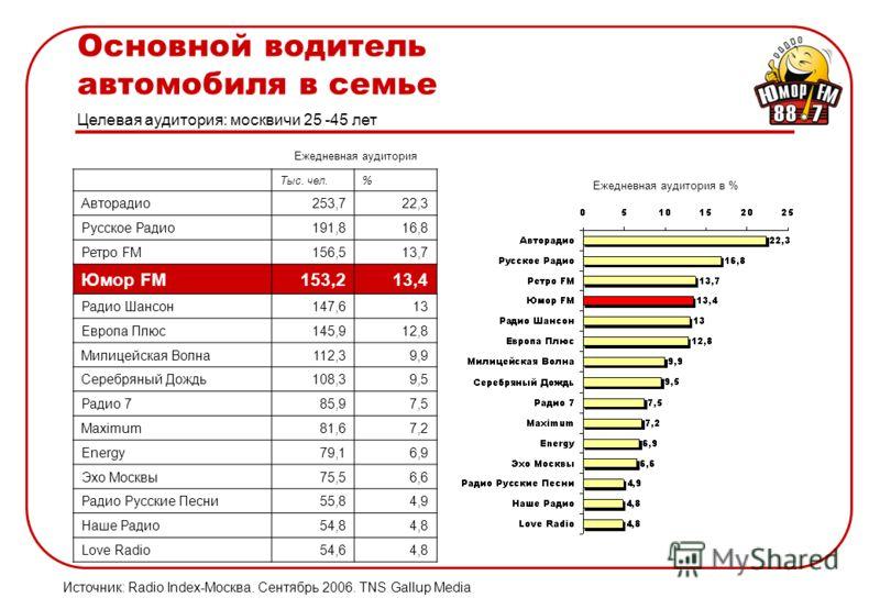 Основной водитель автомобиля в семье Целевая аудитория: москвичи 25 -45 лет Источник: Radio Index-Москва. Сентябрь 2006. TNS Gallup Media Ежедневная аудитория в % Ежедневная аудитория Тыс. чел.% Авторадио253,722,3 Русское Радио191,816,8 Ретро FM156,5