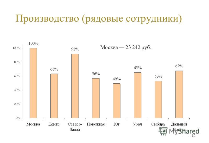 Производство (рядовые сотрудники) Москва 23 242 руб.