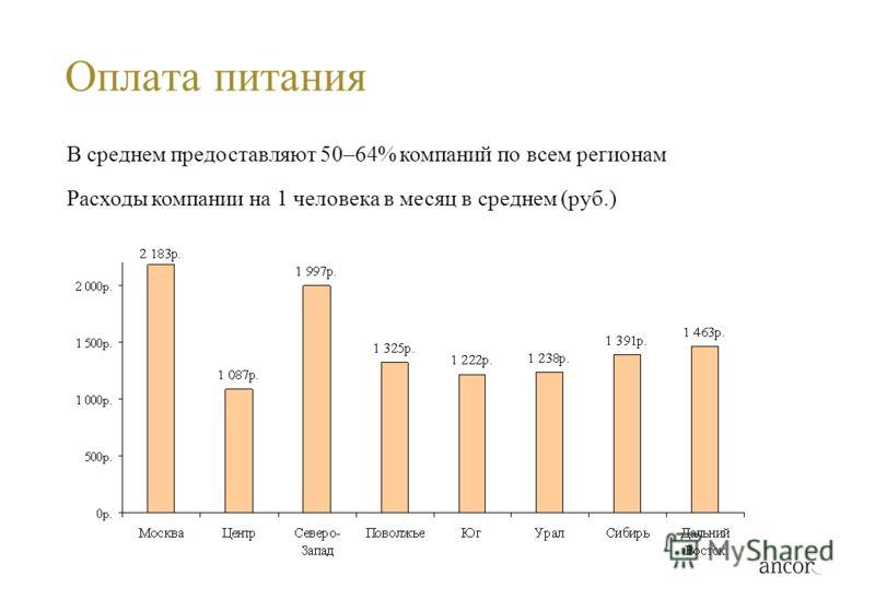 Оплата питания В среднем предоставляют 50–64% компаний по всем регионам Расходы компании на 1 человека в месяц в среднем (руб.)