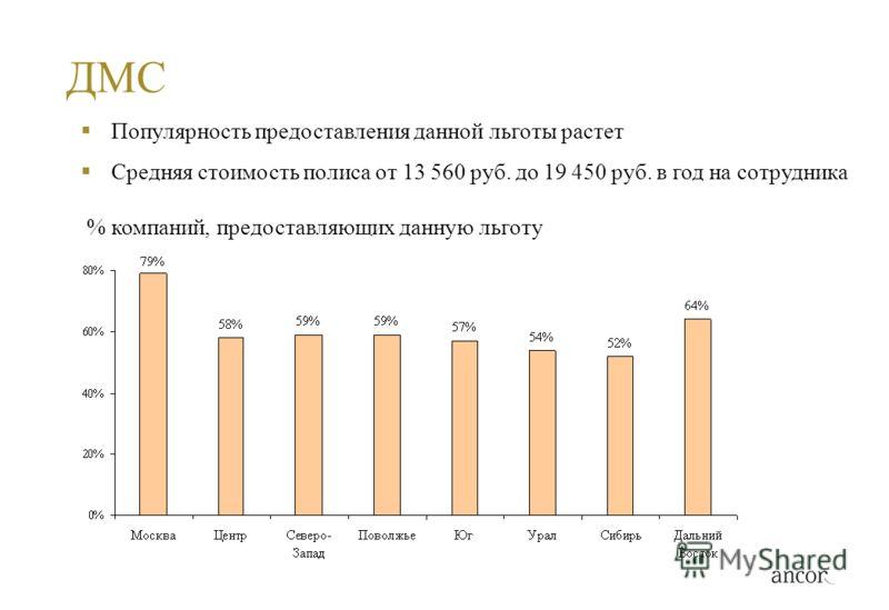 ДМС % компаний, предоставляющих данную льготу Популярность предоставления данной льготы растет Средняя стоимость полиса от 13 560 руб. до 19 450 руб. в год на сотрудника