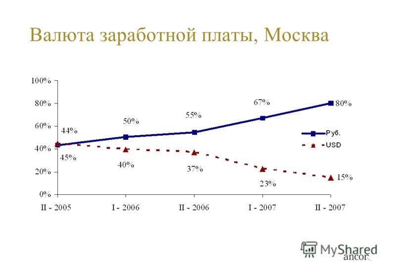 Валюта заработной платы, Москва