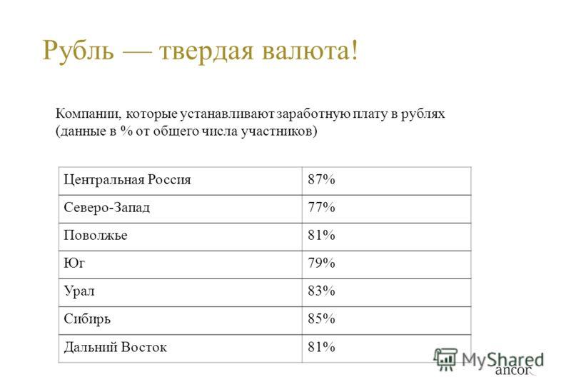 Рубль твердая валюта! Компании, которые устанавливают заработную плату в рублях (данные в % от общего числа участников) Центральная Россия87% Северо-Запад77% Поволжье81% Юг79% Урал83% Сибирь85% Дальний Восток81%