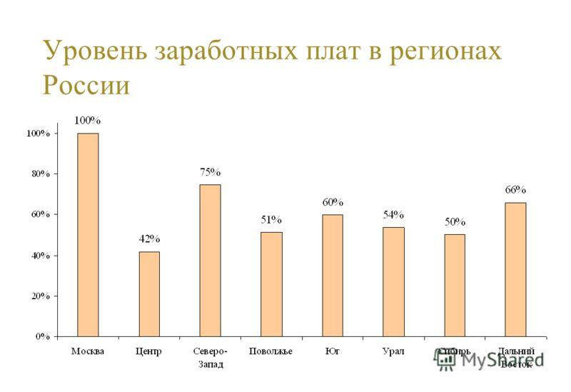 Уровень заработных плат в регионах России