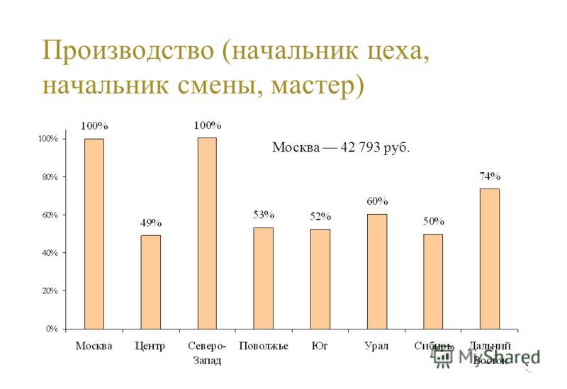 Производство (начальник цеха, начальник смены, мастер) Москва 42 793 руб.