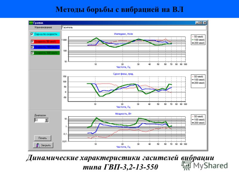 Методы борьбы с вибрацией на ВЛ Динамические характеристики гасителей вибрации типа ГВП-3,2-13-550