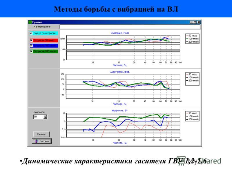 Методы борьбы с вибрацией на ВЛ Динамические характеристики гасителя ГВУ 1,2-1,6