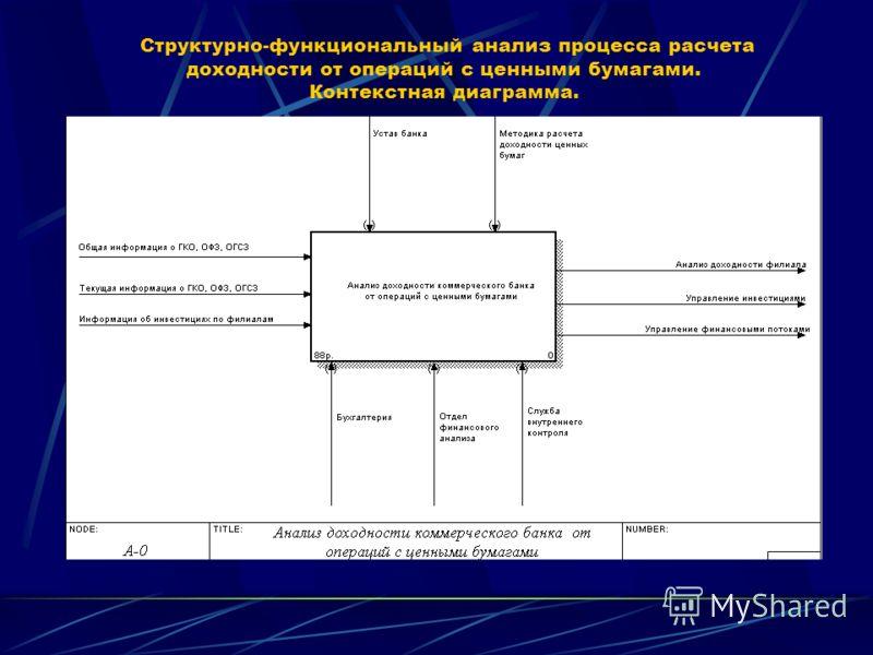 Структурно-функциональный анализ процесса расчета доходности от операций с ценными бумагами. Контекстная диаграмма.