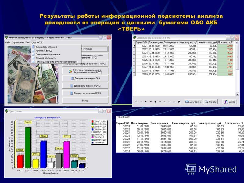 Результаты работы информационной подсистемы анализа доходности от операций с ценными бумагами ОАО АКБ «ТВЕРЬ»
